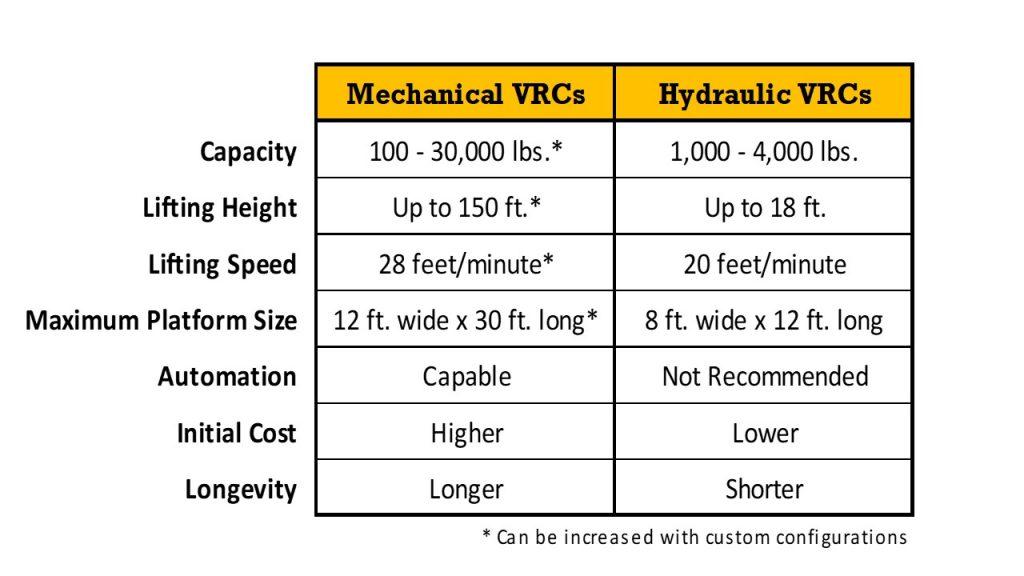 Hydraulic VRC vs Mechanical VRC